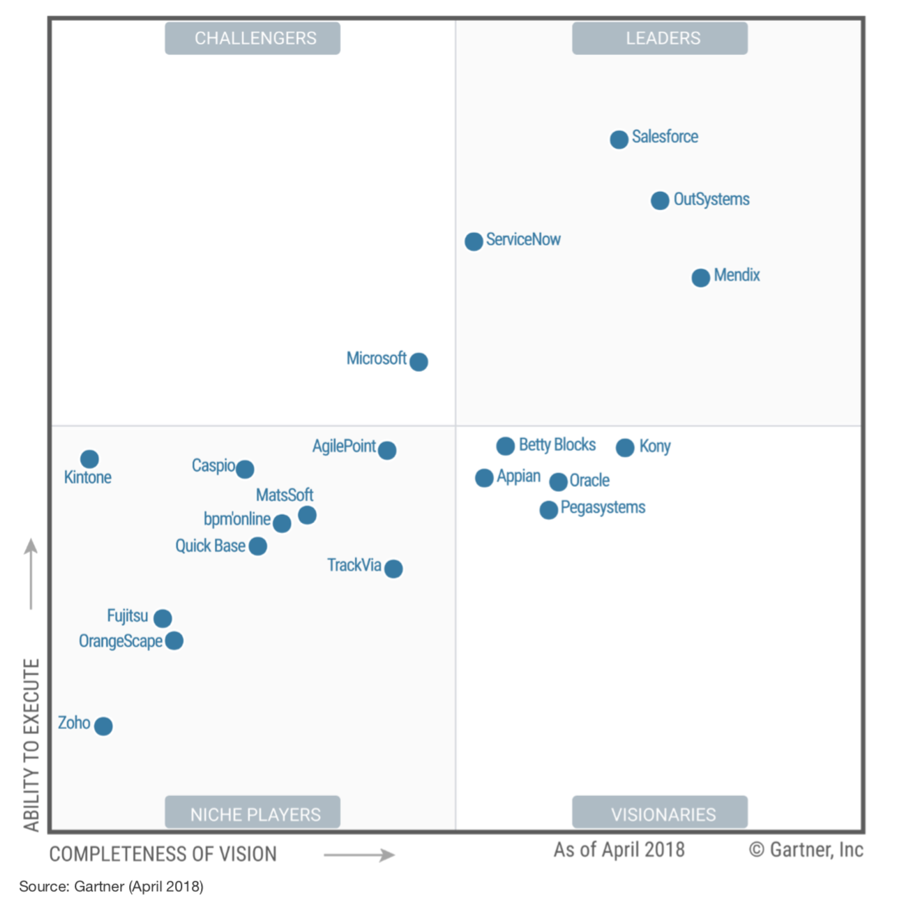 Kintone in 2018 Gartner hpaPaaS Magic Quadrant Report