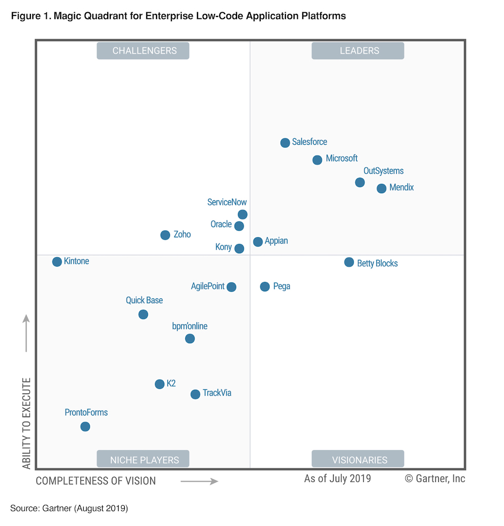 Gartner MQ 2019 for Low Code